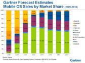 Mobile Market Share: Gartner